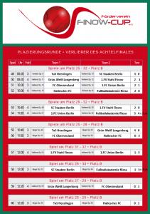 Platzierungsrunde Verlierer Achtelfinale 2013