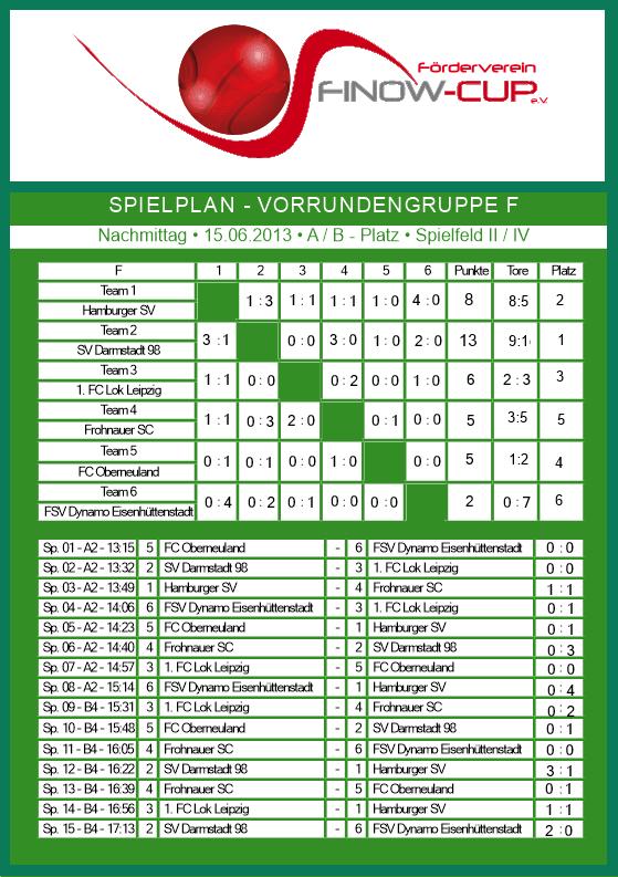 Gruppe F 2013